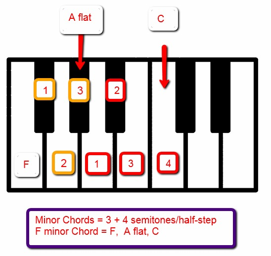 Piano piano chords in a minor : Piano Chords - Minor Chords