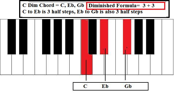 Gallery For u0026gt; E Flat Chord Piano Notes
