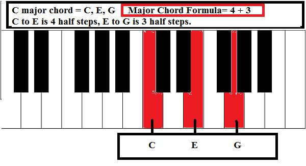 E Chord Piano C to E note is 4 half