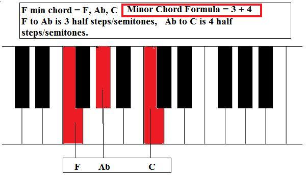 Piano piano chords in a minor : Music Theory - Piano Chords