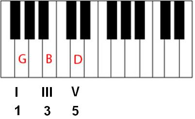 Piano piano chords improvisation : How can I begin to learn improvisation when I am dependent on ...
