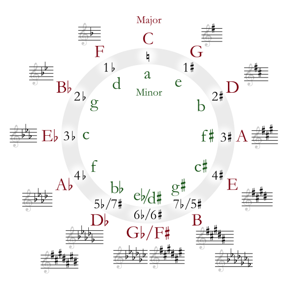 Circle of Fifth Chord Chart