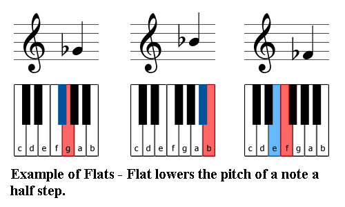 Flat Notes