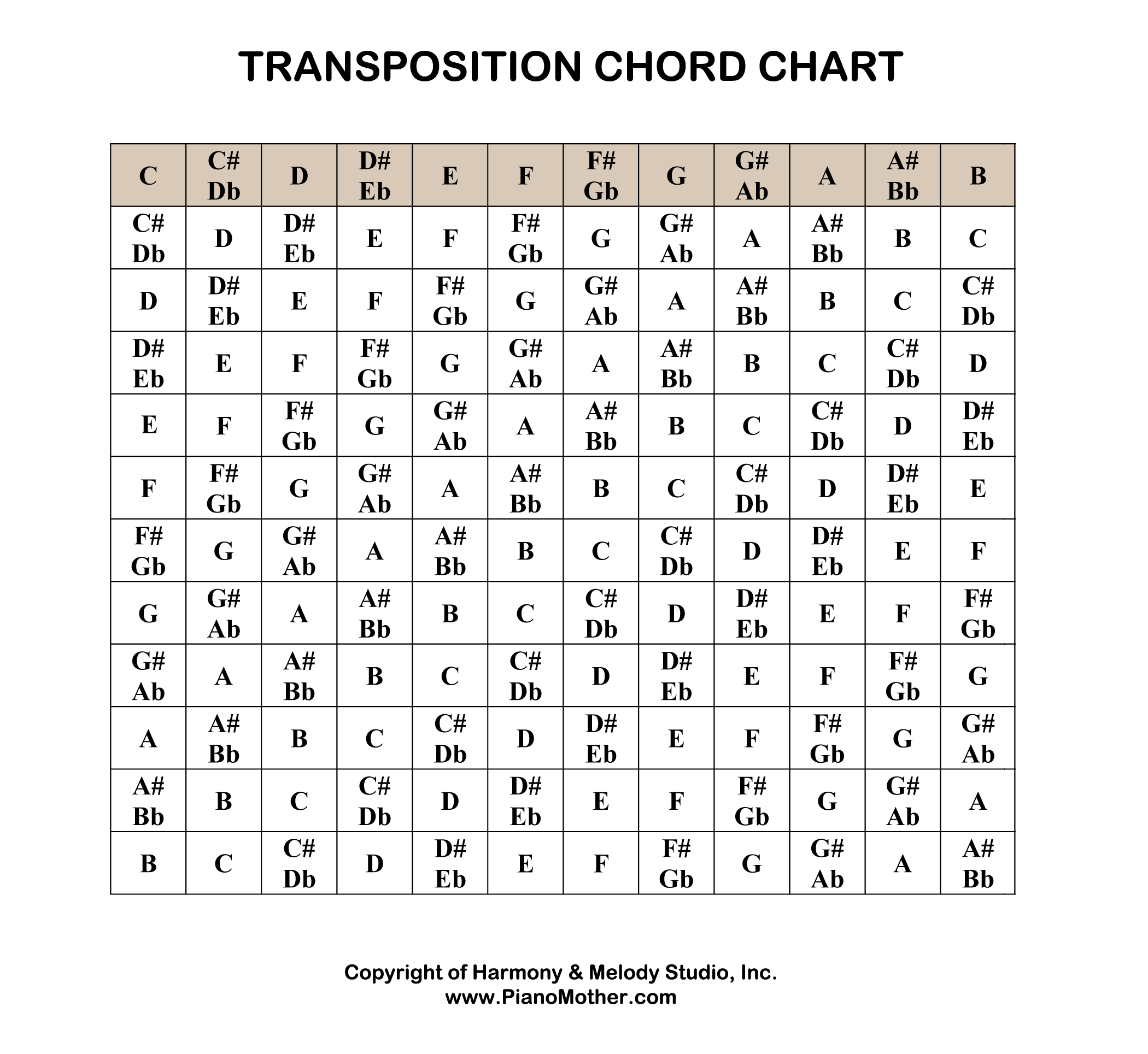 Chord Transposition Chart
